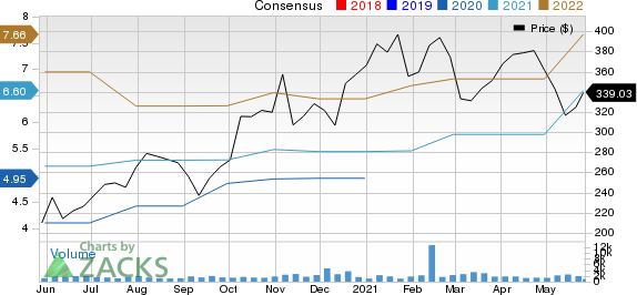 Monolithic Power Systems, Inc. Price and Consensus