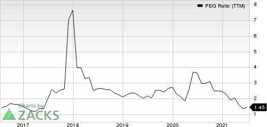 Target Corporation PEG Ratio (TTM)