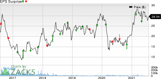 Bausch Health Cos Inc. Price and EPS Surprise