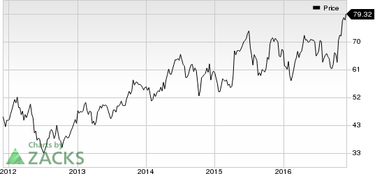 Celanese (CE) Wraps Up SO.F.TER. Group Acquisition