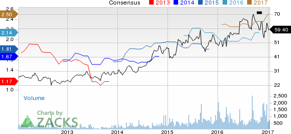 Top Ranked Momentum Stocks to Buy for January 12th