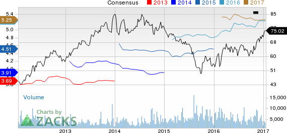 New Strong Buy Stocks for January 18th