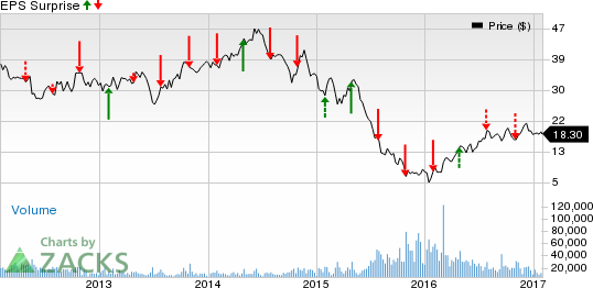 CONSOL Energy (CNX) Posts Break-Even Q4 Earnings