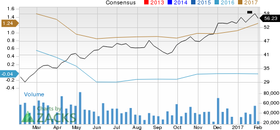 Market Has Not Yet Noticed Potential in Halliburton Company (HAL); Have You?
