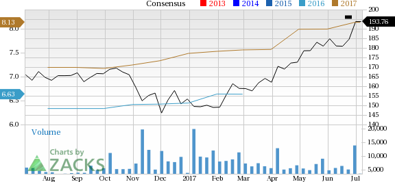 Why Constellation Brands (STZ) Could Be an Impressive Growth Stock
