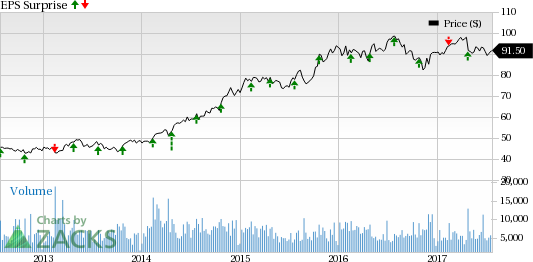 Dr Pepper Snapple (DPS) Q2 Earnings: A Beat in the Cards?