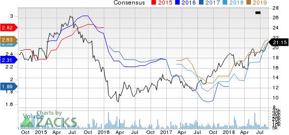 Santander Consumer USA Holdings Inc. Price and Consensus