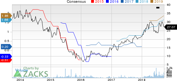 Universal Stainless & Alloy Products, Inc. Price and Consensus