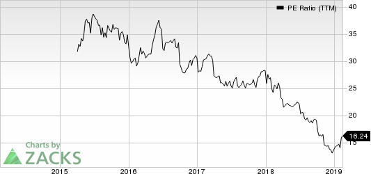 CDK Global, Inc. PE Ratio (TTM)