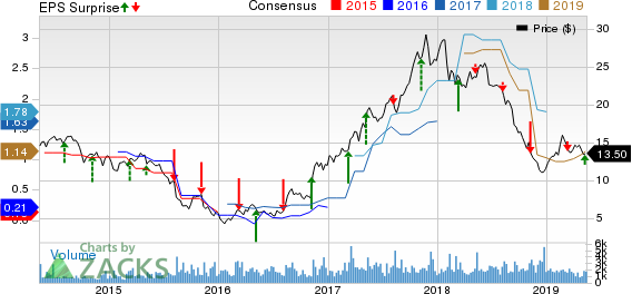Kronos Worldwide Inc Price, Consensus and EPS Surprise