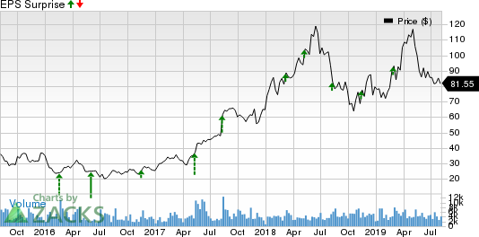 Autohome Inc. Price and EPS Surprise