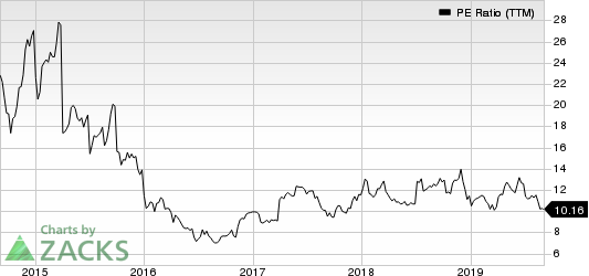 JetBlue Airways Corporation PE Ratio (TTM)
