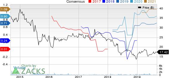 CrossAmerica Partners LP Price and Consensus