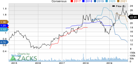 Marvell Technology Group Ltd. Price and Consensus