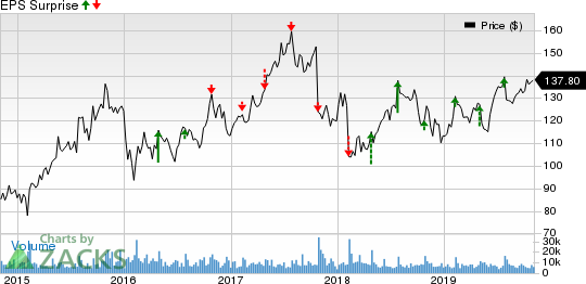 Expedia Group, Inc. Price and EPS Surprise