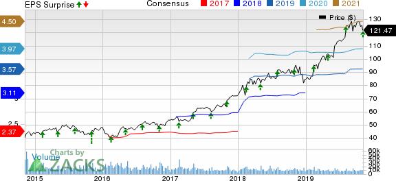 Zoetis Inc. Price, Consensus and EPS Surprise