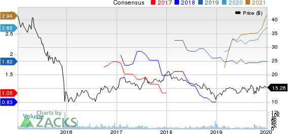 Teekay LNG Partners L.P. Price and Consensus
