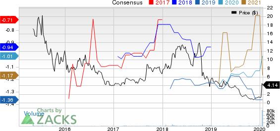 Adaptimmune Therapeutics PLC Price and Consensus
