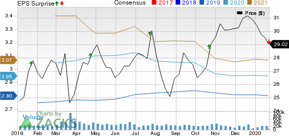 Fifth Third Bancorp Price, Consensus and EPS Surprise