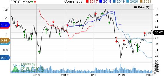Weyerhaeuser Company Price, Consensus and EPS Surprise