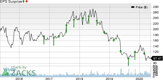 Baidu Inc Price and EPS Surprise