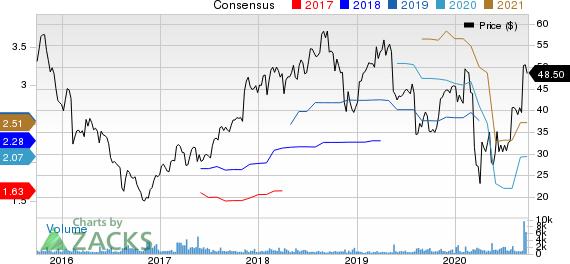 Virtusa Corporation Price and Consensus