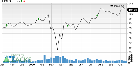Prologis, Inc. Price and EPS Surprise