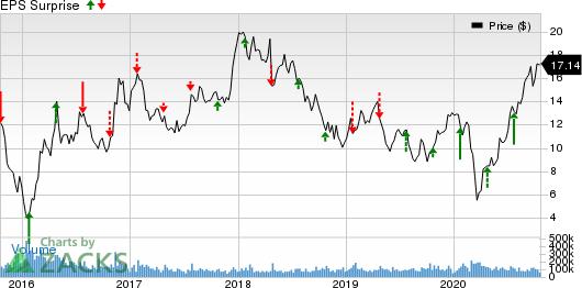 FreeportMcMoRan Inc. Price and EPS Surprise