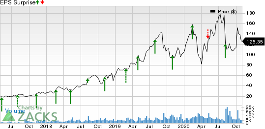 Alteryx, Inc. Price and EPS Surprise