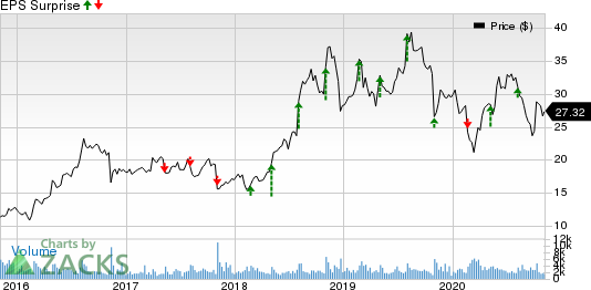 HMS Holdings Corp Price and EPS Surprise
