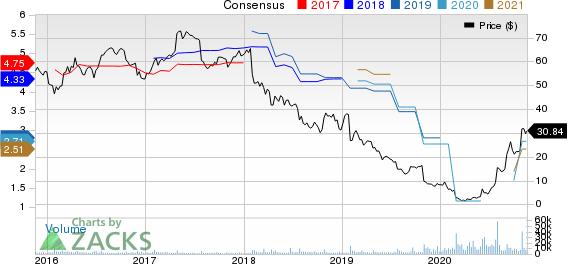 Tupperware Brands Corporation Price and Consensus