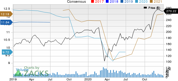 ParkerHannifin Corporation Price and Consensus