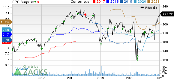 Constellation Brands Inc Price, Consensus and EPS Surprise