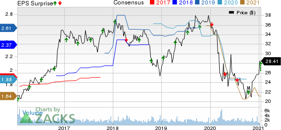Washington Federal, Inc. Price, Consensus and EPS Surprise