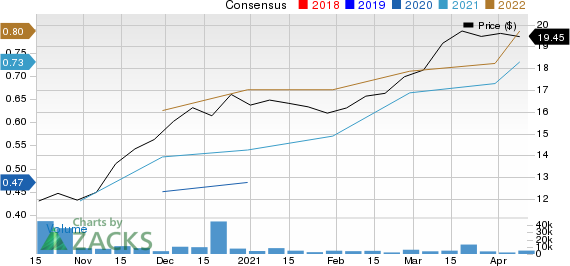 Eastern Bankshares, Inc. Price and Consensus