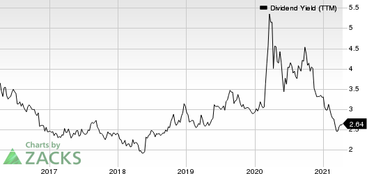 CullenFrost Bankers, Inc. Dividend Yield (TTM)