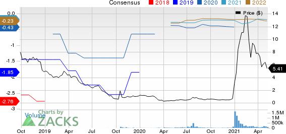Bionano Genomics, Inc. Price and Consensus