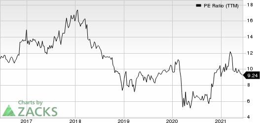 First Internet Bancorp PE Ratio (TTM)