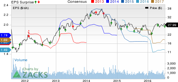 Altra Industrial (AIMC) Beats Q2 Earnings, Keeps '16 View