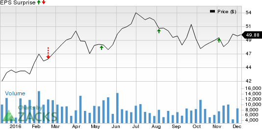 Why the Earnings Streak Will Continue for Ameren Corporation (AEE)