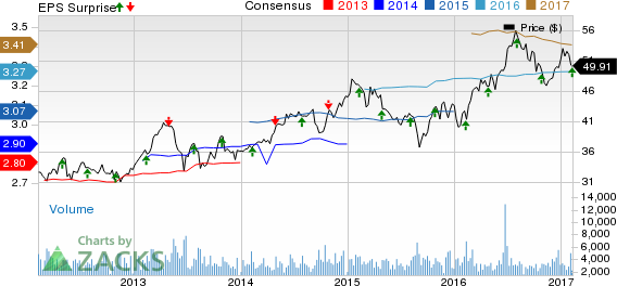 Highwoods (HIW) Q4 FFO In Line with Estimates, Revenues Miss