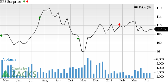 SL Green (SLG) to Report Q1 Earnings: What's in the Cards?