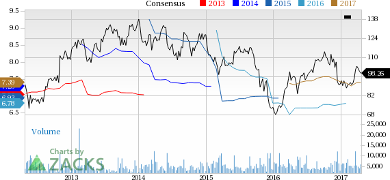 PVH Corp (PVH) Up 2.9% Since Earnings Report: Can It Continue?
