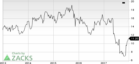 Foot Locker, Inc. PE Ratio (TTM)