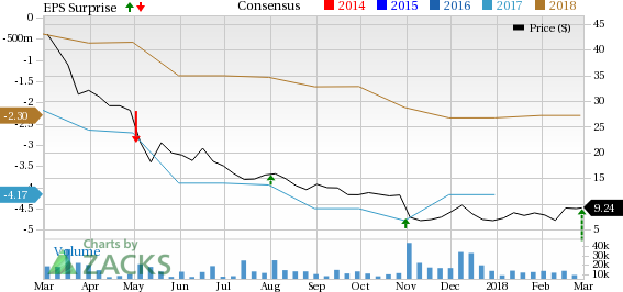Frontier Communications Ftr Q4 Loss Narrower Than Expected