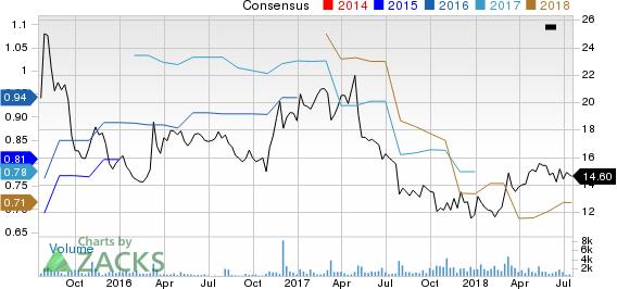 Bojangles', Inc. Price and Consensus