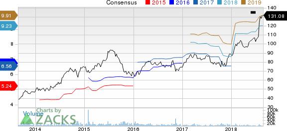 HCA Healthcare, Inc. Price and Consensus