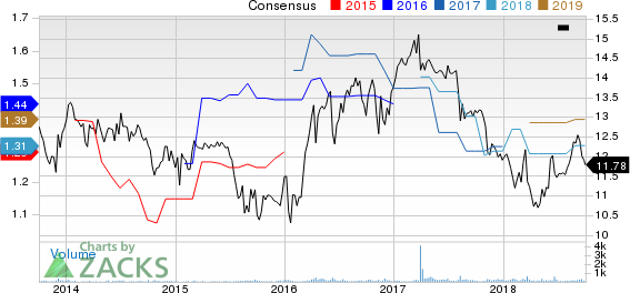 OFS Capital Corporation Price and Consensus