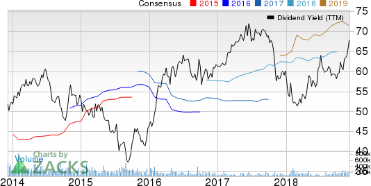 Black Hills Corporation Dividend Yield (TTM)