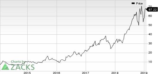 BioTelemetry, Inc. Price